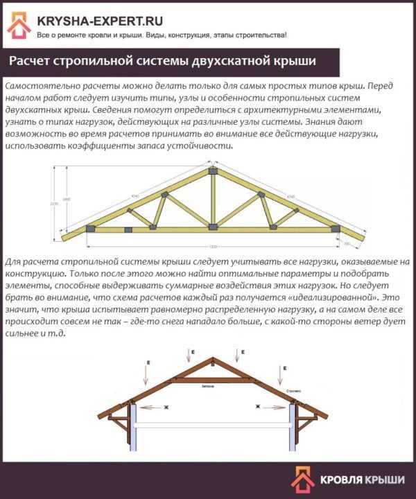Расчет деревянных стропил крыши