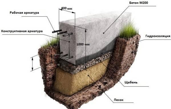 Какой фундамент лучше строить: ленточный или свайный — конструктивные особенности и их сравнение