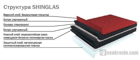 Мягкая кровля шинглас, ее описание. характеристика и отзывы, а также особенности устройства и технологии укладки материала