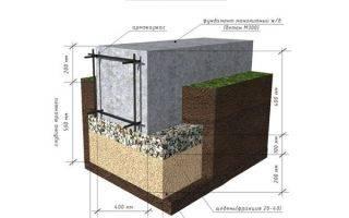 Мелкозаглубленный ленточный фундамент: незаглубленное основание на пучинистых грунтах, своими руками «от а до я»