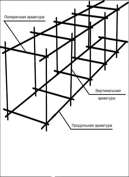 Армирование ленточного фундамента