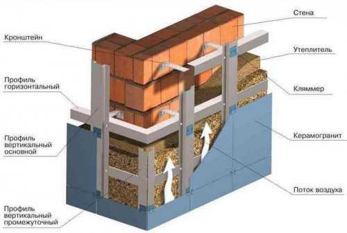 Преимущества и недостатки керамических панелей для фасада