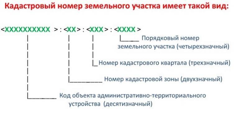 Оформление кадастрового и почтового адреса земельного участка