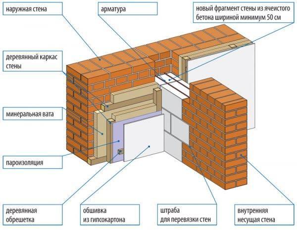 Как утеплить кирпичный дом изнутри чтобы не было конденсата