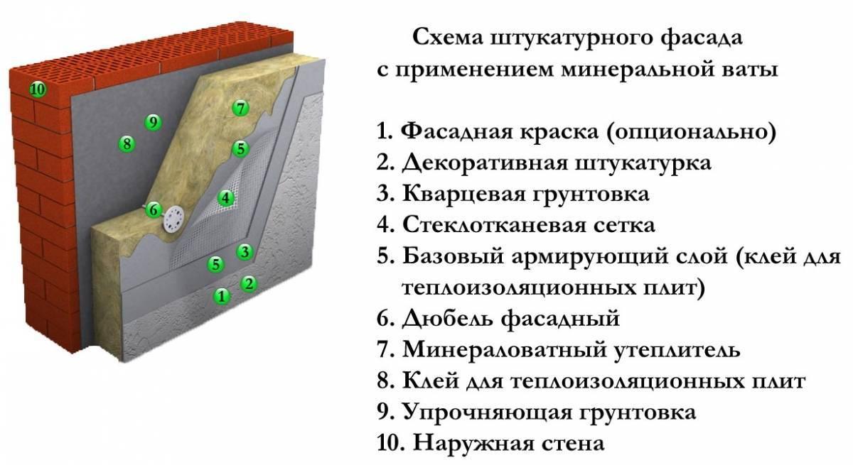 Как выбрать утеплитель для стен дома