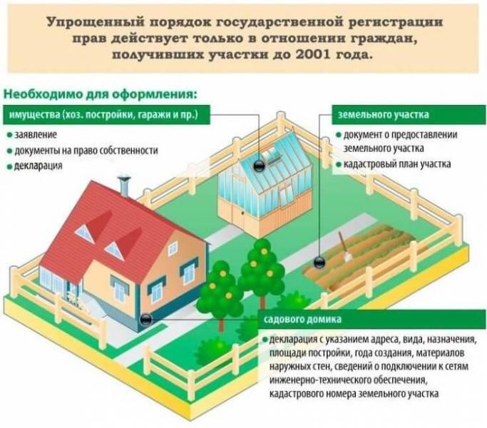 Регистрация строений на садовом участке в 2021 году: оформление, требования к постройкам