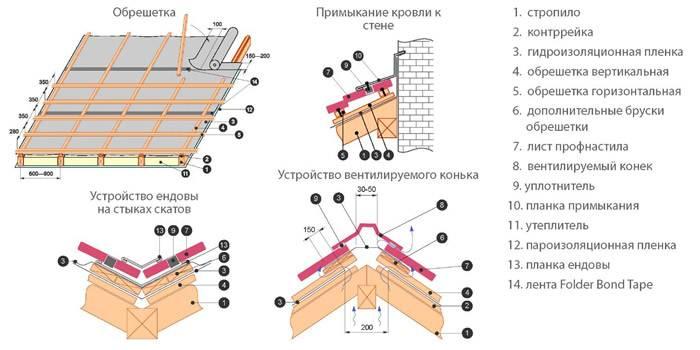 Монтаж профлиста на крышу по деревянной обрешетке и подробная технология устройства кровли