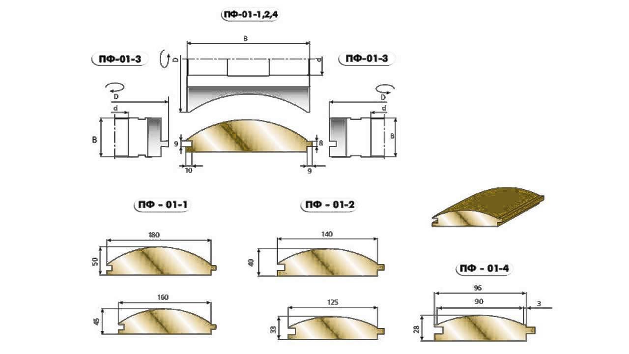 Размеры блок-хауса: толщина и ширина материала под бревно для внутренней отделки, длина деревянного покрытия для наружной облицовки