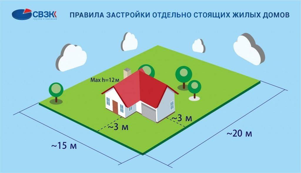 Минимальное расстояние от дома до границы соседнего участка