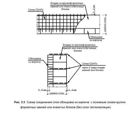 Правильное армирование перегородок из газобетона