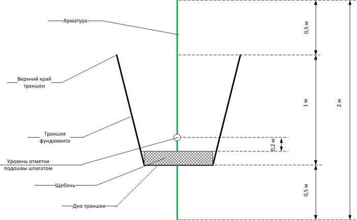 Разновидности ручных траншеекопателей и их применение для рытья траншей
