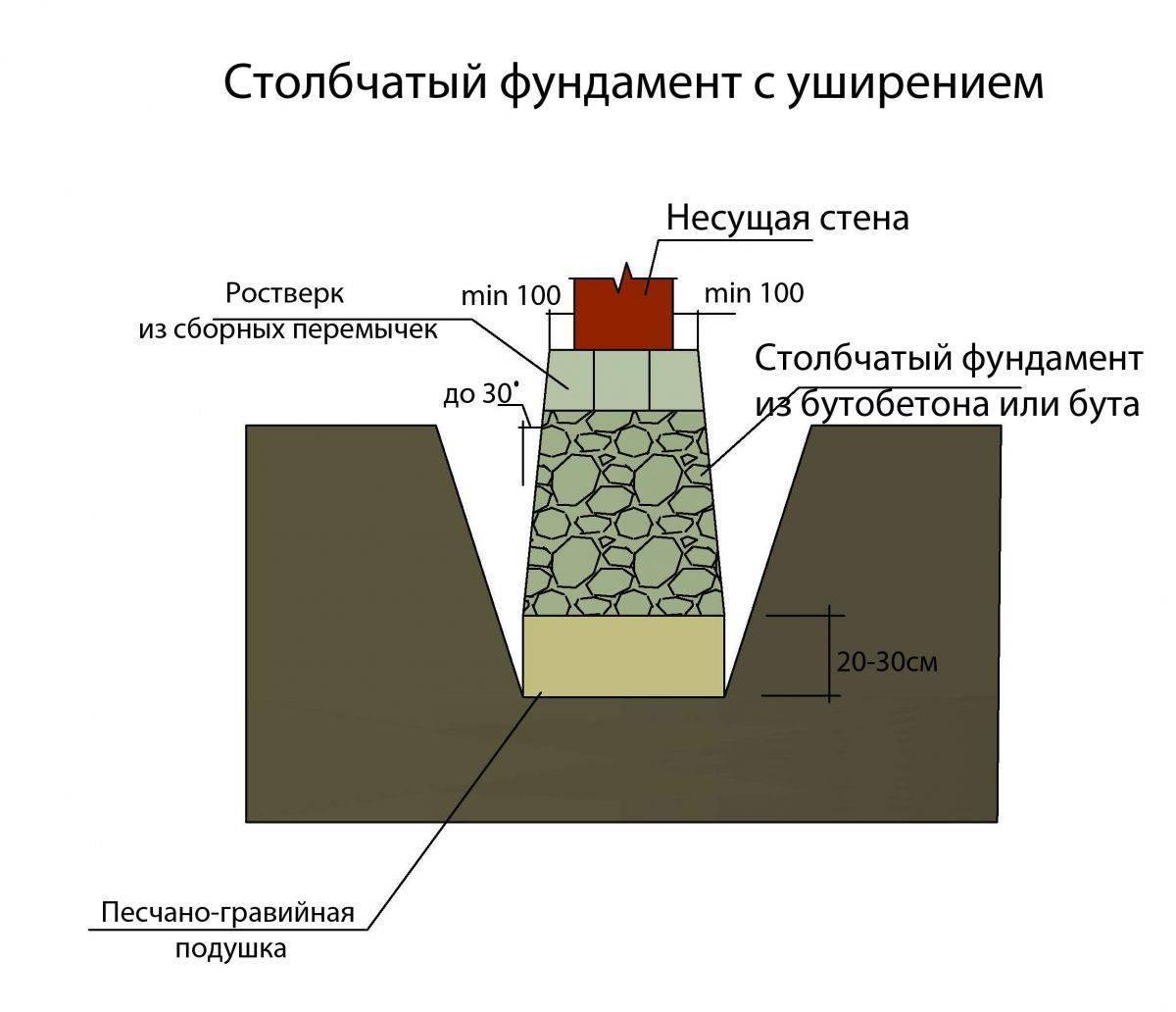 Заливка фундамента своими руками: этапы проведения работ