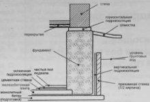 Способы гидроизоляции ленточного фундамента