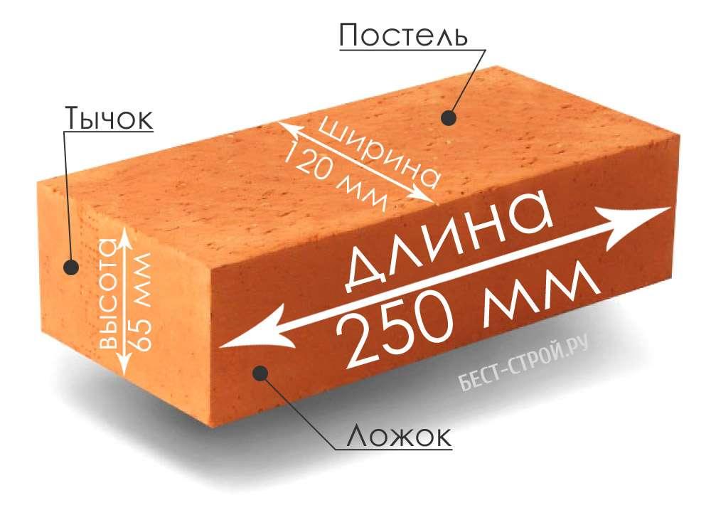 Размеры стандартных кирпичей | таблица | маркировка