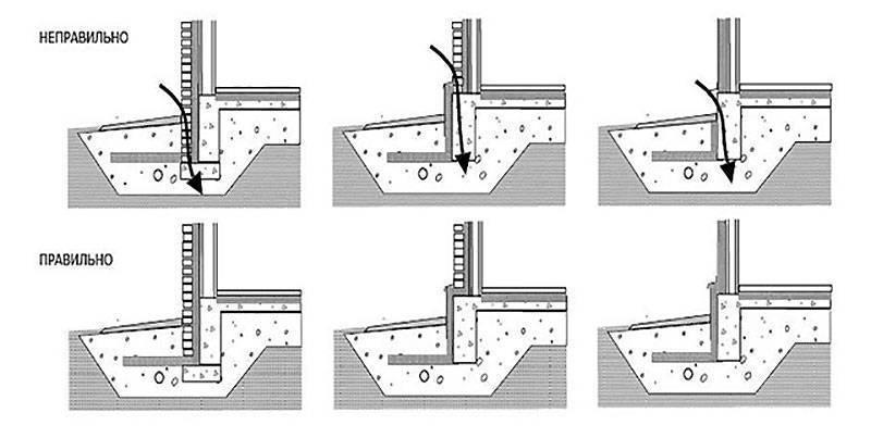 Утепление отмостки: сборка утеплительного пирога, заливка бетона, монтаж водоотвода