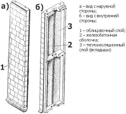 Трехслойные стеновые панели для стен: размеры