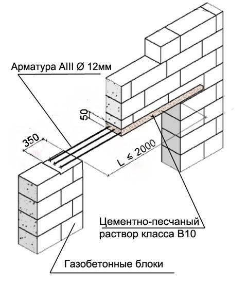 Когда применяются и как подбираются перемычки для газобетонных блоков