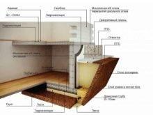 С какими трудностями придется столкнуться при возведении фундамента для дома с подвалом