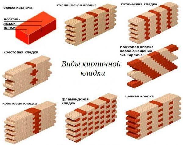 Кирпич для облицовки для отделки фасада, его варианты