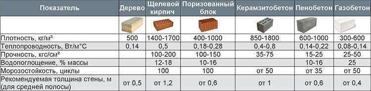 Сравнительная характеристика свойств арболита с другими стеновыми материалами