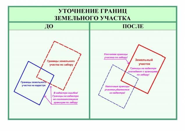 Что такое земельный участок без координат границ и как их определить