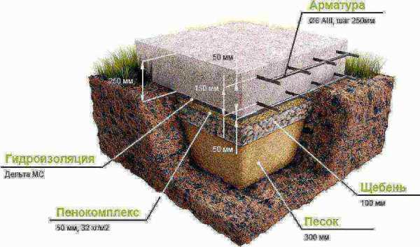 Какой фундамент подойдет под газобетонные блоки?