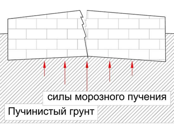 Расстояние между бетонными сваями фундамента
