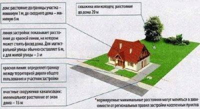 На каком расстоянии от забора можно строить дом на дачном участке по закону: норма снип 2020-2021
