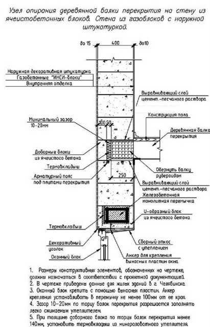 Какие бывают виды перекрытий в доме из газобетона и как выбрать?