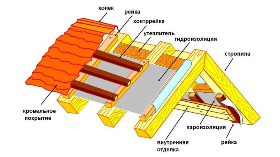 Какая крыша дешевле вальмовая или двухскатная? - строим сами