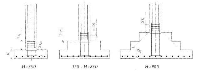 Что такое мелкозаглубленный столбчатый фундамент, пошаговая инструкция по возведению