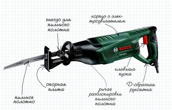 Ножовка побетону— виды иособенности применения