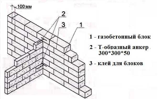 Особенности перегородочных блоков
