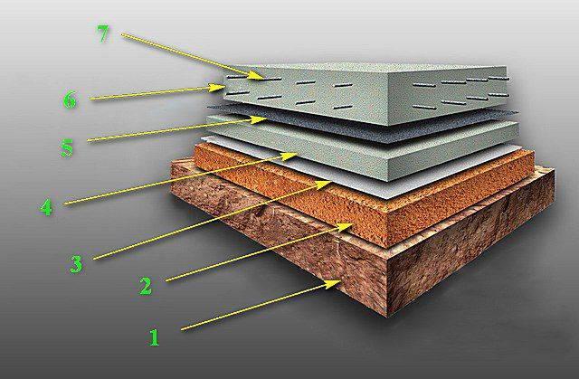 Плита под гараж: заливка монолитного фундамента своими руками, подготовка материалов, определение толщины