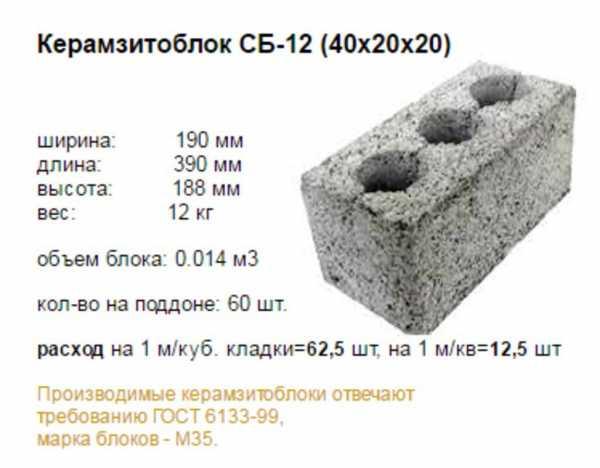 Расчет количества керамзитобетонных блоков на дом