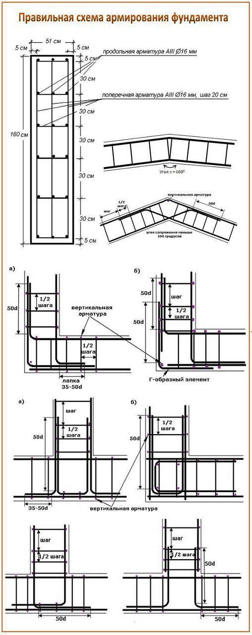 Инструкция по вязке арматуры своими руками - часть 2 - статья - журнал