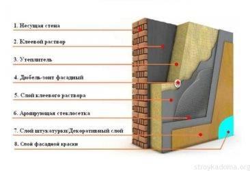 Утепление кирпичных стен снаружи минватой – выбираем утеплитель для кирпичного дома утепление кирпичного дома снаружи минватой – теория и практика — onfasad.ru