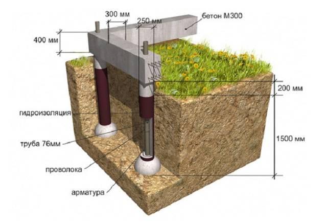 Глубина фундамента под гараж