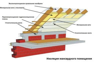 Утепление мансардной крыши изнутри, как избежать ошибок