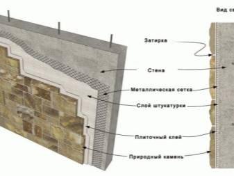 Как производится облицовка фасада частного дома искусственным камнем