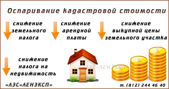 Необходимые документы и правовая основа оспаривания кадастровой стоимости земельного участка