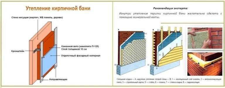 Преимущества фольгированной базальтовой ваты