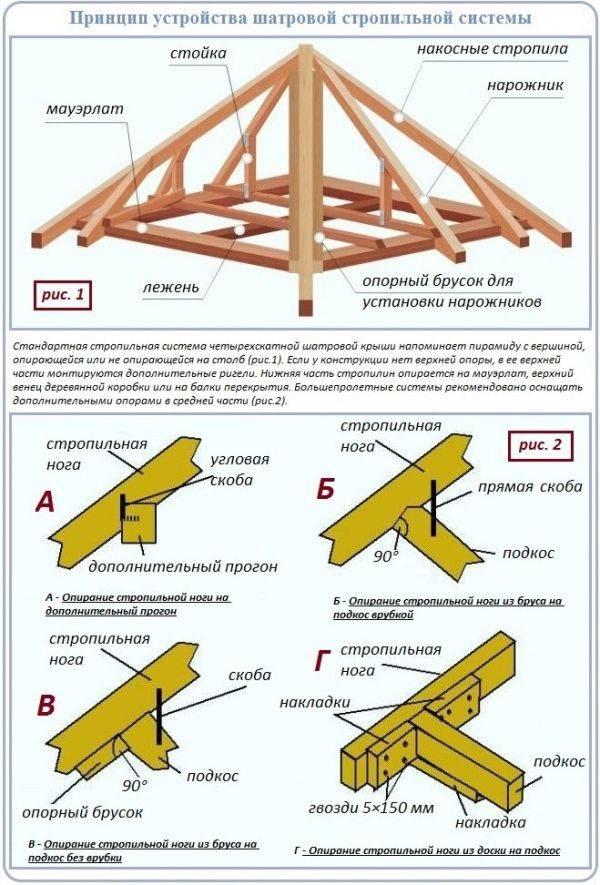 Двухскатная крыша (169 фото): как сделать своими руками, разновидности домов с «двухскаткой», расчет кровли и оптимальный угол наклона