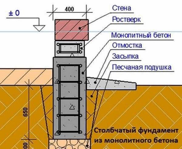Монолитный столбчатый фундамент