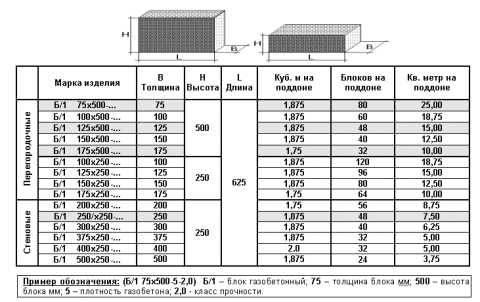 Сколько пеноблоков нужно на дом - расчет кубов