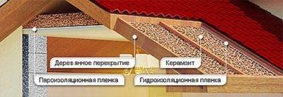 Утепление кровли: выбор способа, вида и толщины теплоизоляции
