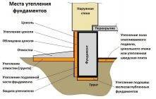 Как утеплить ленточный фундамент? утепление мелкозаглубленных фундаментов