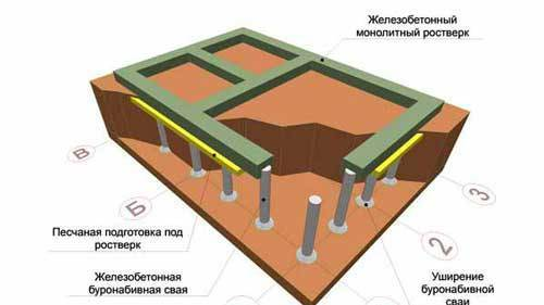 Виды и этапы строительства столбчатых фундаментов