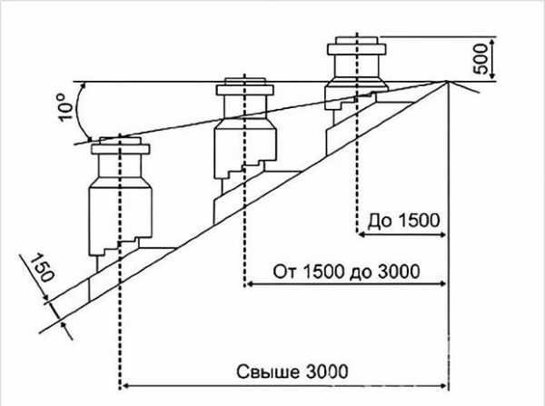 Как рассчитать высоту конька двускатной крыши?