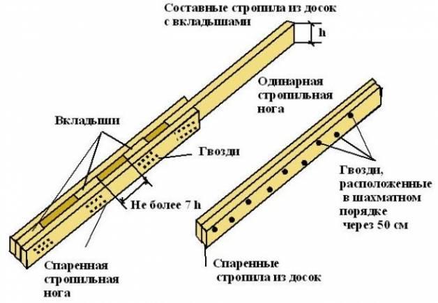 Стропильная система вальмовой крыши: конструктивные особенности, проектирование, расчет